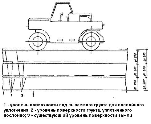 Cхема послойного уплотнения грунта катком