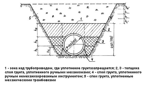 Схема уплотнения грунта при засыпке траншей