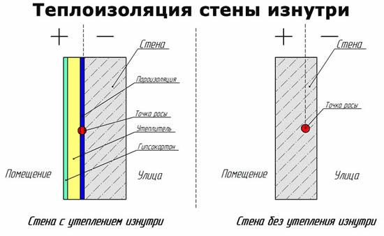 Схемы стены дома с утеплением и без утепления изнутри