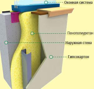 Схема утепления бетонной стены изнутри пенополиуретаном