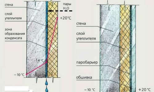 Схема утепления бетонных стен изнутри