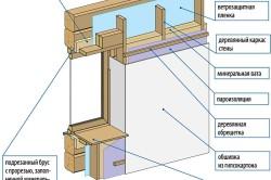 Схема утепления брусового дома возле окна