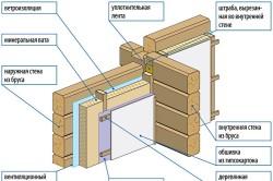 Схема утепления мест примыкания внутренней стены дома из бруса
