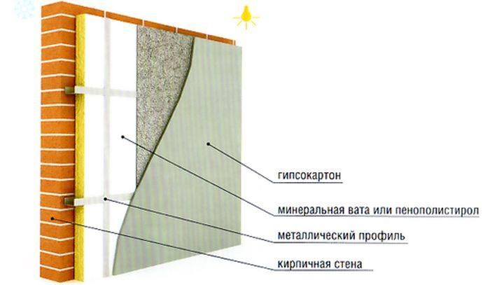 Kak-vypolnjaetsja-uteplenie-kirpichnoj-steny-iznutri17.jpg