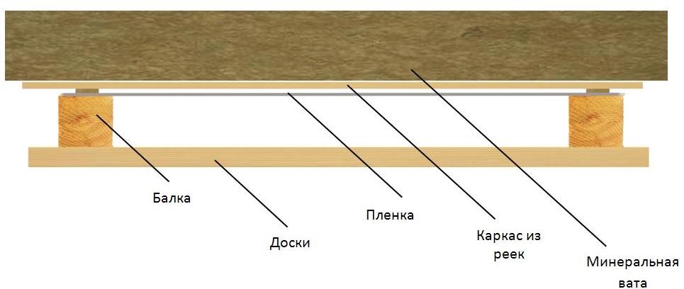 Пример теплоизоляции
