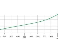 График теплопроводности опилок