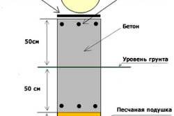 Схема фундамента для бани