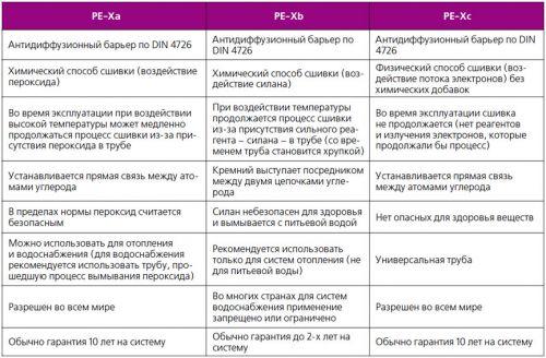 Изображение таблицы сравнения труб из разных видов PE-X