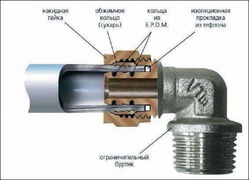 Изображение цангового соединения трубы и фитинга