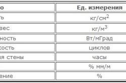 Технические характеристики керамзита
