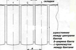Схема бантовой складки