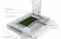 Устройство фундамента для памятника