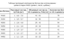Таблица компонентов для приготовления бетона с цемента марки М500