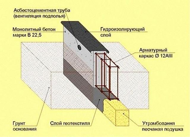 Конструкция малозаглубленного фундамента.