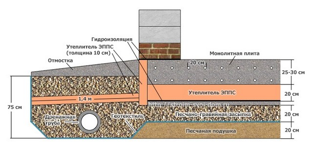 Конструкция утеплённой монолитной железобетонной плиты.