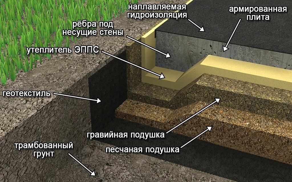 фундамент для пучинистых грунтов