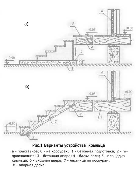 Kakoj-fundament-sdelat-pod-kryltso31.jpg