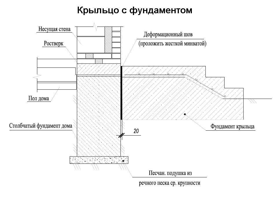 Kakoj-fundament-sdelat-pod-kryltso32.jpg