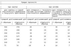 Таблица характеристик красного кирпича