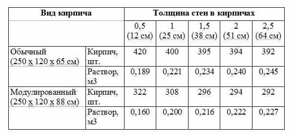 расчет количества цемента