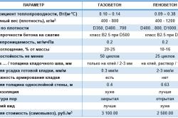Различия газобетона и пенобетона