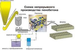 Схема производства пенобетона