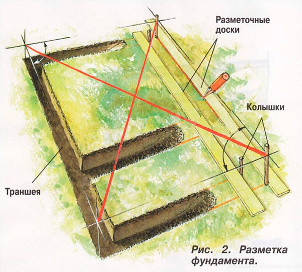 Разметка ленточного фундамента под дачный туалет