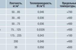 Технические характеристики базальтовой ваты