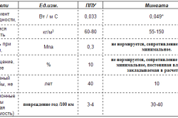 Сравнение характеристики пенополиуретана и минваты