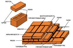 Схема кладки рядового кирпича