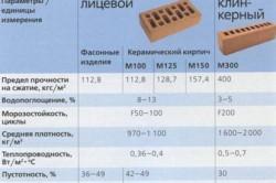Техническая характеристика облицовочных кирпичей