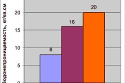 Показатели водонепроницаемости бетона
