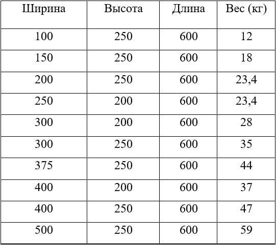 Сколько весят газоблоки D600