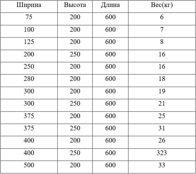 Сколько весят газоблоки D400