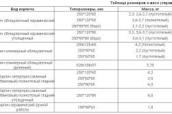 Таблица размеров кирпича