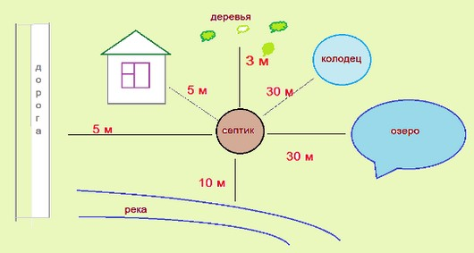 схема автономной канализации в частном доме