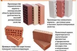 Схема назначений различных видов кирпича