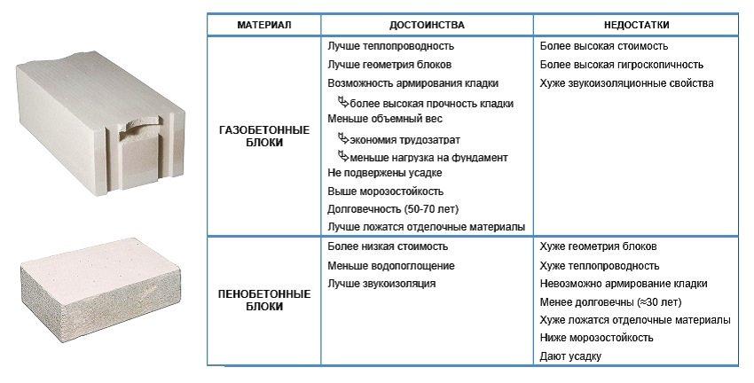 пенобетон и газобетон сравнение