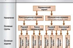 Классификация керамического кирпича