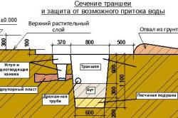 Схема производства траншеи под фундамент