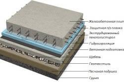 Конструкция плитного фундамента.