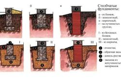 Схемы столбчатого фундамента
