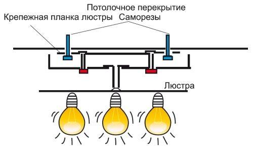 Схема крепления люстры на крепежную планку