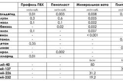 Сравнительная характеристика теплоизоляционных материалов, в том числе пенопласта, по степени их вредности