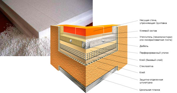 Схема утепления фасада из газобетона пенопластом
