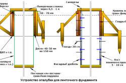Схема устройства опалубки ленточного фундамента