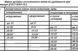 Таблица прочности щебня