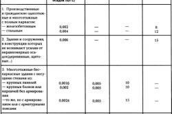 Таблица предельных деформаций фундаментов