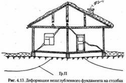 Деформации мелкозаглубленного фундамента на столбах