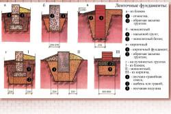 Виды ленточного фундамента для строительства дома